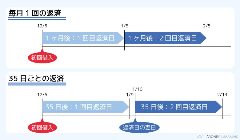 毎月1回の指定日制と35日制の返済方式