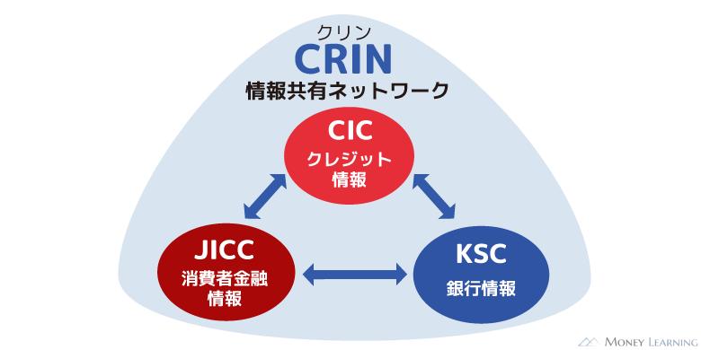 信用情報機関の情報共有ネットワーク「CRIN(クリン)」