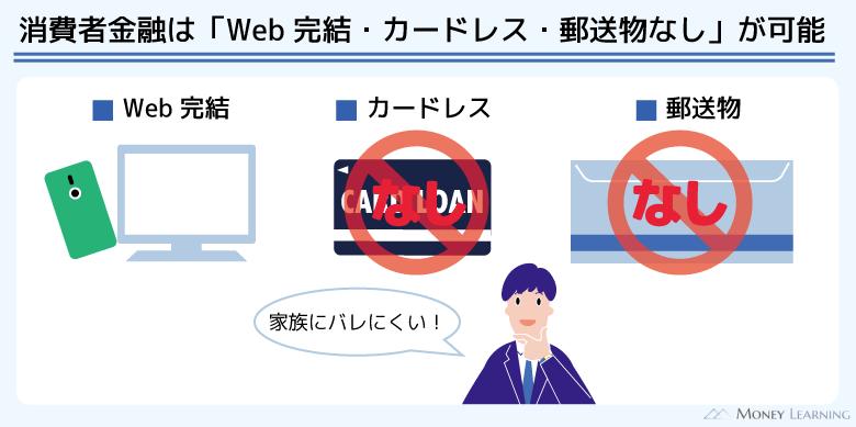 消費者金融はweb完結・カードレス・郵送物なしが可能