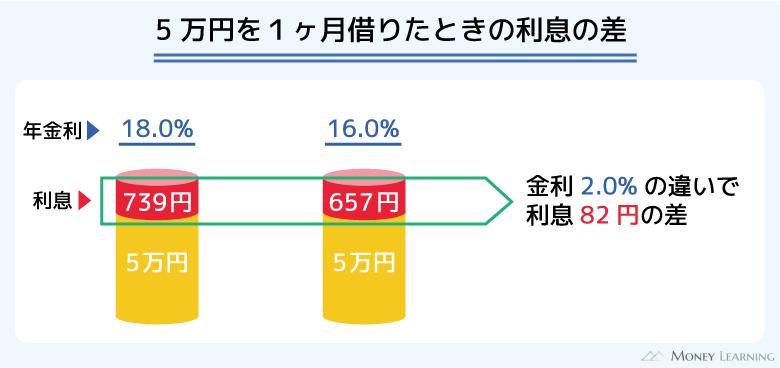 金利18.0%と16.0%では5万円を借りたとき利息の差は少ない